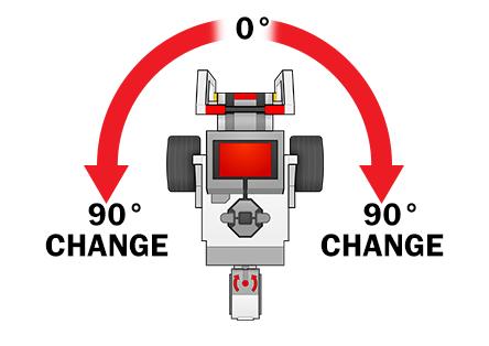 ROBOTC EV3: Turn For Angle 4